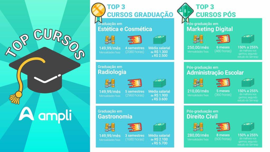 TOP Cursos de graduação e pós-graduação online da Ampli